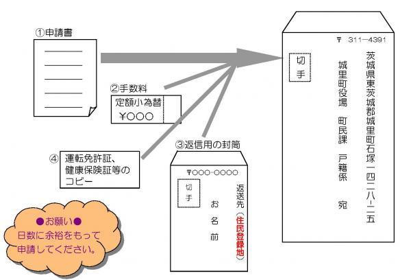 『郵送申請方法』の画像