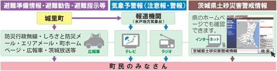 『情報の伝達経路』の画像