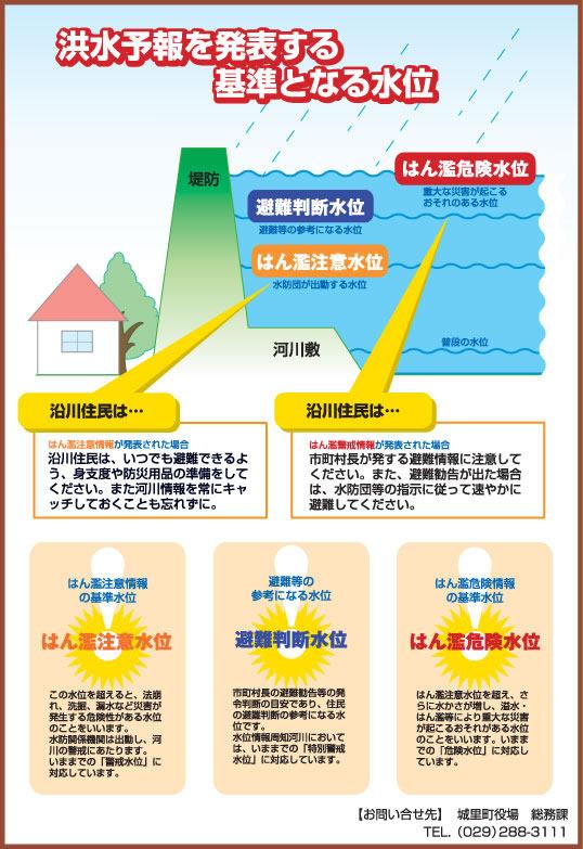洪水予報を発表する基準となる水位